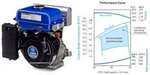 performance-curve-mesin-yamaha-mz-300