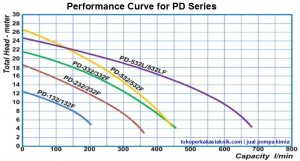 Performance Curve Pompa Kimia Showfou PD series