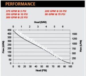 Fire Fighting Pump PFP ZID FIRE-14HP Performance