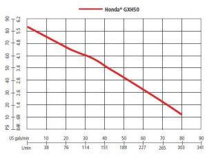 GXH50 Performance