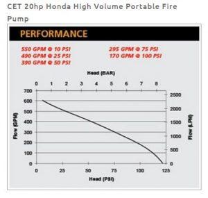 Performance Fire Pump GX630