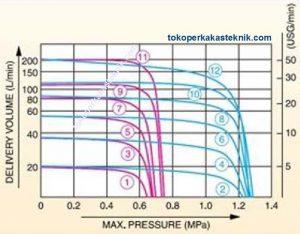 Performance Koshin Gear Pump