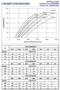 Performance Solar Pump 5DCSSP